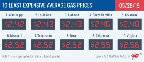 10 Least Expensive Average Gas Prices - May 28th, 2019