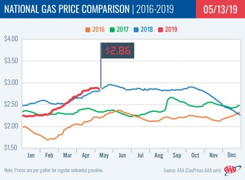 2016-2019 Nationa Gas Price Comparison - May 13th, 2019