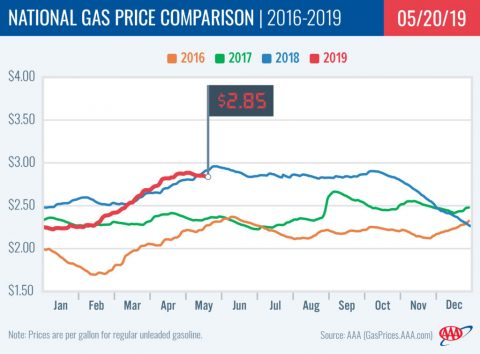2016-2019 National Gas Price Comparison - May 20th, 2019