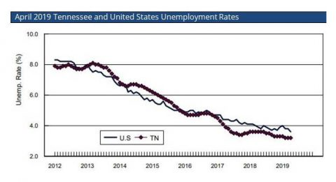 Tennessee Unemployment Rate Holds Steady at 3.2 percent for Third Consecutive Month.