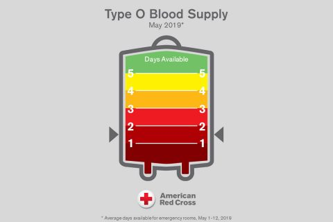 The American Red Cross has a critical shortage of type O blood and urges type O donors to give now to ensure blood is available for patients facing trauma and other life-threatening situations. All other blood types are also needed at this time. (American Red Cross)
