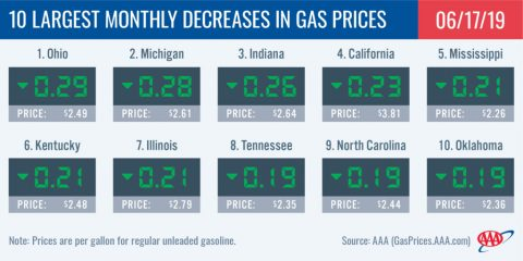 10 Largest Monthly Decreases in Gas Prices - June 17th, 2019