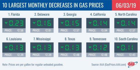 10 Largest Monthly Decreases in Gas Prices - May 3rd, 2019