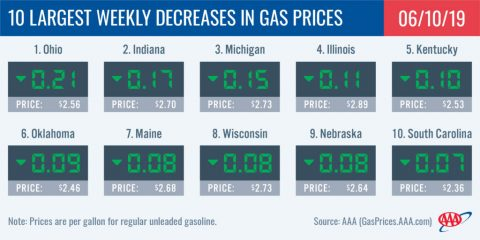 10 Largest Weekly Decreases in Gas Prices - June 10th, 2019