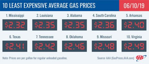 10 Least Expensive Average Gas Prices - June 10th, 2019
