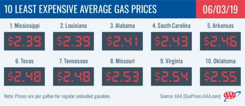 10 Least Expensive Average Gas Prices - May 3rd, 2019