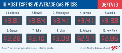 10 Most Expensive Average Gas Prices - July 17th, 2019