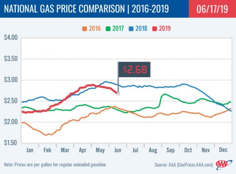 2016-2019 National Gas Price Comparison - June 17th, 2019