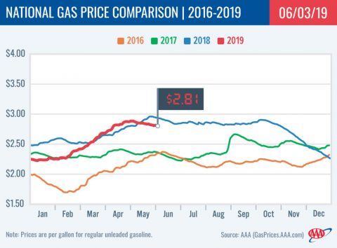 2016-2019 National Gas Price Comparison - June 3rd, 2019