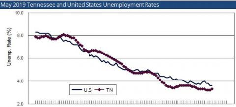 May 2019 Tennessee and United States Unemployment Rates