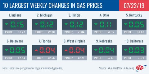 10 Largest Weekly Changes in Gas Prices - July 22nd, 2019
