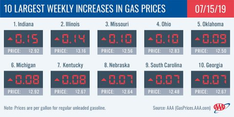 10 Largest Weekly Increases in Gas Prices - June 15th, 2019