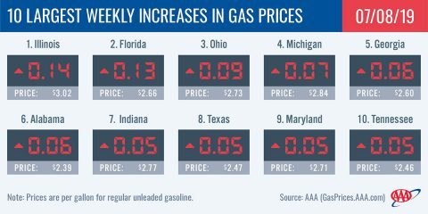10 Largest Weekly Increases in Gas Prices - June 8th, 2019