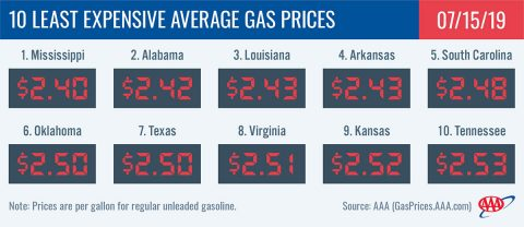 10 Least Expensive Average Gas Prices - July 15th, 2019