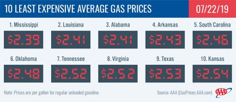 10 Least Expensive Average Gas Prices - July 22nd, 2019