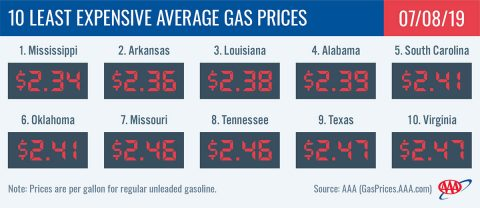 10 Least Expensive Average Gas Prices - July 8th, 2019