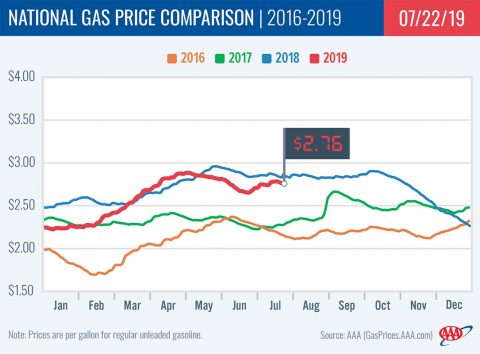 2016-2019 National Gas Price Comparison - July 22nd, 2019