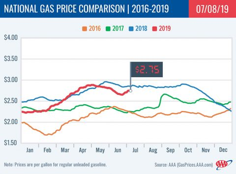 2016-2019 National Gas Price Comparison - July 8th, 2019