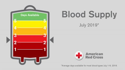 Less than three-day supply of most blood types; new and existing donors called to help save lives. (American Red Cross)