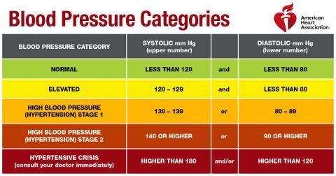 Blood Pressure Chart. (American Heart Association)