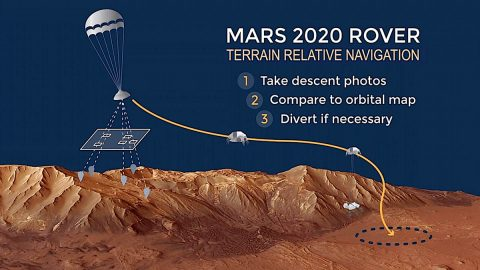 NASA's Mars 2020 mission will have an autopilot that helps guide it to safer landings on the Red Planet. (NASA/JPL-Caltech)