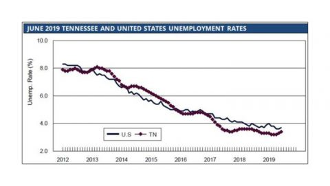 Tennessee - United States Unemployment Rates - June 2019