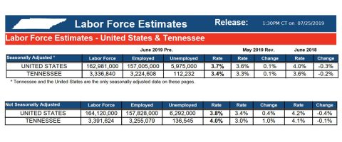 United States and Tennessee Labor Force Estimates for June 2019