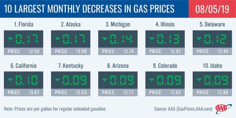 10 Largest Monthly Decreases In Gas Prices - August 5th, 2019