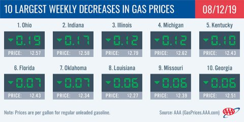 10 Largest Weekly Decreases In Gas Prices - August 12th, 2019