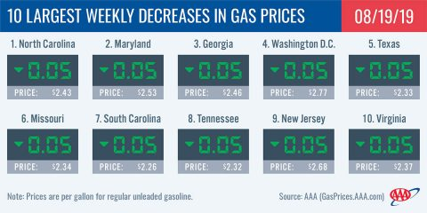 10 Largest Weekly Decreases In Gas Prices - August 19th, 2019