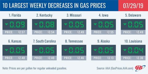 10 Largest Weekly Decreases in Gas Prices - July 29th, 2019