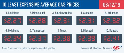 10 Least Expensive Average Gas Prices - August 12th, 2019