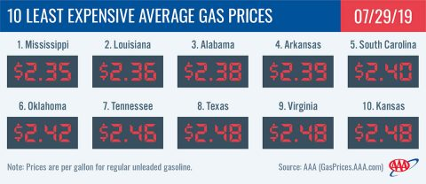 10 Least Expensive Average Gas Prices - July 29th, 2019