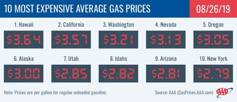 10 Most Expensive Average Gas Prices - August 26th, 2019