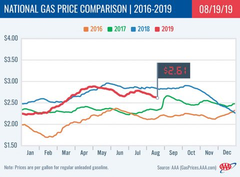 2016-2019 National Gas Price Comparison -August 19th, 2019