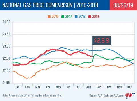 2016-2019 National Gas Price Comparison -August 26th, 2019