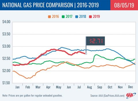 2016-2019 National Gas Price Comparison -August 5th, 2019