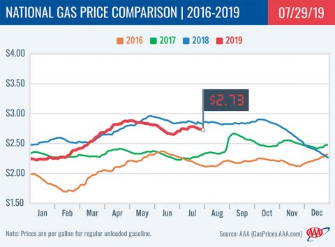 2016-2019 National Gas Price Comparison - July 29th, 2019