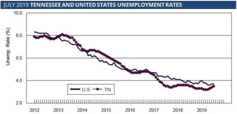 July 2019 Tennessee and United States Unemployment Rates