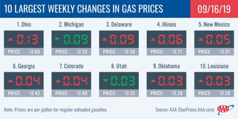 10 Largest Weekly Changes in Gas Prices - September 16th, 2019