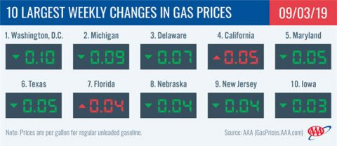 10 Largest Weekly Changes in Gas Prices - September 3rd, 2019