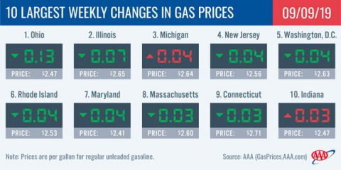 10 Largest Weekly Changes in Gas Prices - September 9th, 2019