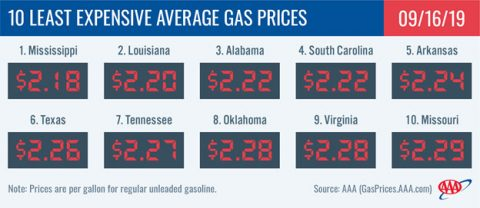 10 Least Expensive Average Gas Prices - September 16th, 2019