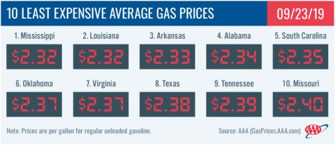 10 Least Expensive Average Gas Prices - September 23, 2019