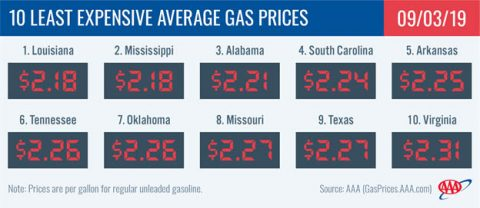 10 Least Expensive Average Gas Prices - September 3rd, 2019