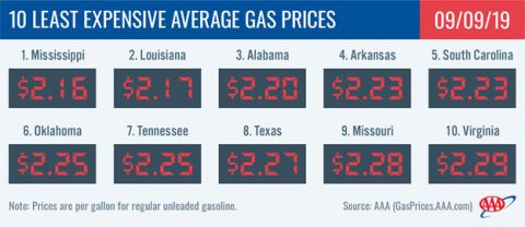 10 Least Expensive Average Gas Prices - September 9th, 2019