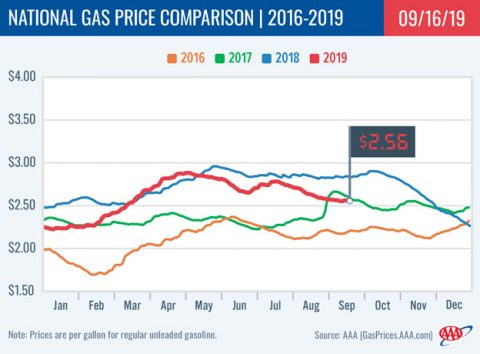 2016-2019 National Gas Price Comparison - September 16th, 2019