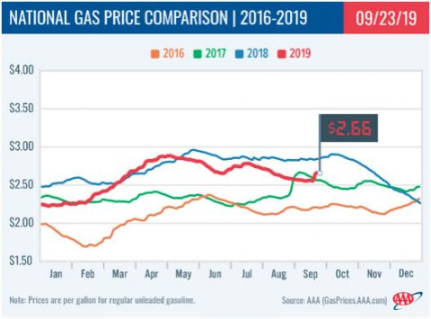 2016-2019 - National Gas Price Comparison - September 23