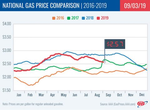 2016-2019 National Gas Price Comparison - September 3rd, 2019