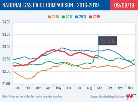 2016-2019 National Gas Price Comparison - September 9th, 2019